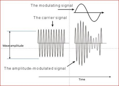 Graph of an Amplitude Modulated carrier